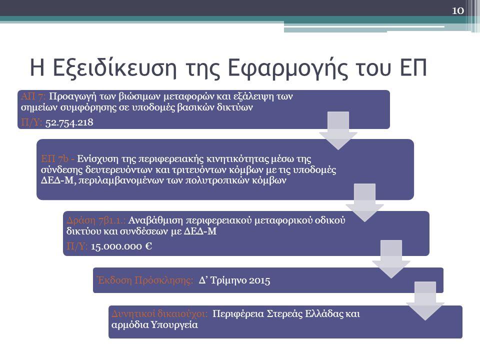 Η Εξειδίκευση της Εφαρμογής του ΕΠ ΑΠ 7: Προαγωγή των βιώσιμων μεταφορών και εξάλειψη των σημείων συμφόρησης σε υποδομές βασικών δικτύων Π/Υ: 52.754.218 ΕΠ 7b - Ενίσχυση της περιφερειακής κινητικότητας μέσω της σύνδεσης δευτερευόντων και τριτευόντων κόμβων με τις υποδομές ΔΕΔ-Μ, περιλαμβανομένων των πολυτροπικών κόμβων Δράση 7β1.1.: Αναβάθμιση περιφερειακού μεταφορικού οδικού δικτύου και συνδέσεων με ΔΕΔ-Μ Π/Υ: 15.000.000 € Έκδοση Πρόσκλησης: Δ' Τρίμηνο 2015 Δυνητικοί δικαιούχοι: Περιφέρεια Στερεάς Ελλάδας και αρμόδια Υπουργεία 10