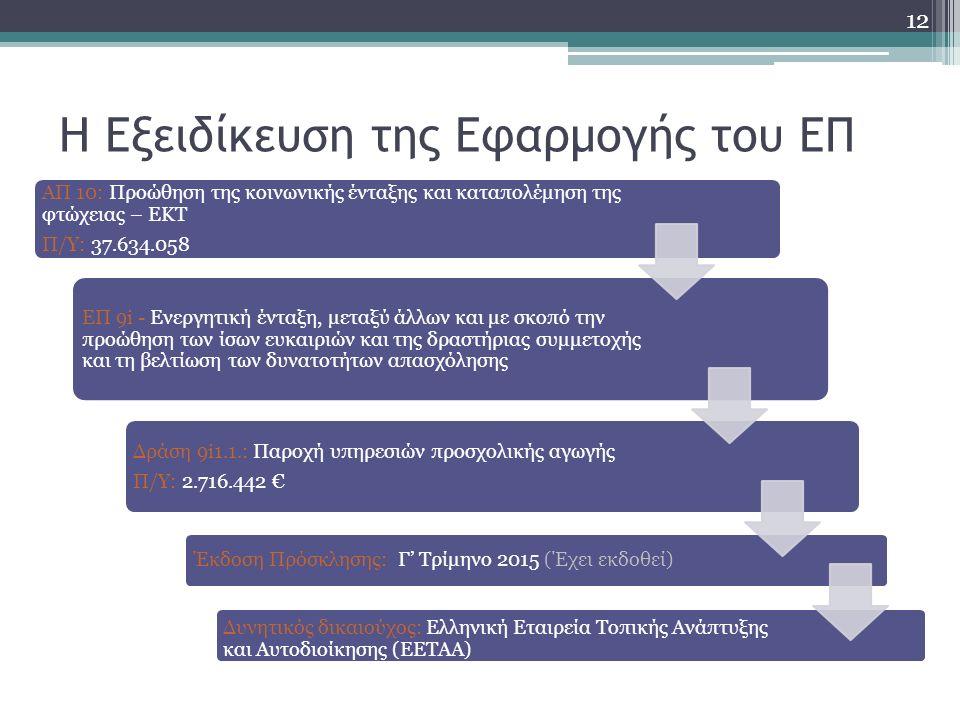 Η Εξειδίκευση της Εφαρμογής του ΕΠ ΑΠ 10: Προώθηση της κοινωνικής ένταξης και καταπολέμηση της φτώχειας – ΕΚΤ Π/Υ: 37.634.058 ΕΠ 9i - Ενεργητική ένταξη, μεταξύ άλλων και με σκοπό την προώθηση των ίσων ευκαιριών και της δραστήριας συμμετοχής και τη βελτίωση των δυνατοτήτων απασχόλησης Δράση 9i1.1.: Παροχή υπηρεσιών προσχολικής αγωγής Π/Υ: 2.716.442 € Έκδοση Πρόσκλησης: Γ' Τρίμηνο 2015 (Έχει εκδοθεί) Δυνητικός δικαιούχος: Ελληνική Εταιρεία Τοπικής Ανάπτυξης και Αυτοδιοίκησης (ΕΕΤΑΑ) 12