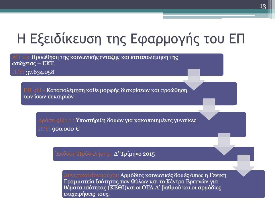 Η Εξειδίκευση της Εφαρμογής του ΕΠ ΑΠ 10: Προώθηση της κοινωνικής ένταξης και καταπολέμηση της φτώχειας – ΕΚΤ Π/Υ: 37.634.058 ΕΠ 9iii - Καταπολέμηση κάθε μορφής διακρίσεων και προώθηση των ίσων ευκαιριών Δράση 9iii1.1.: Υποστήριξη δομών για κακοποιημένες γυναίκες Π/Υ: 900.000 € Έκδοση Πρόσκλησης: Δ' Τρίμηνο 2015 Δυνητικοί δικαιούχοι: Αρμόδιες κοινωνικές δομές όπως η Γενική Γραμματεία Ισότητας των Φύλων και το Κέντρο Ερευνών για θέματα ισότητας (ΚΕΘΙ)και οι ΟΤΑ Α' βαθμού και οι αρμόδιες επιχειρήσεις τους.