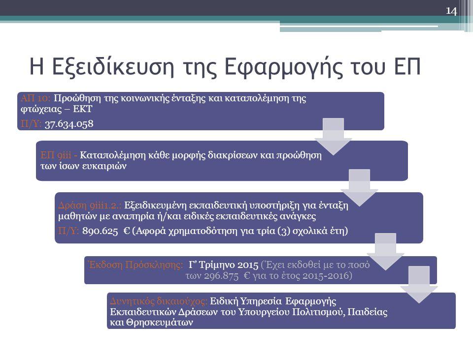Η Εξειδίκευση της Εφαρμογής του ΕΠ ΑΠ 10: Προώθηση της κοινωνικής ένταξης και καταπολέμηση της φτώχειας – ΕΚΤ Π/Υ: 37.634.058 ΕΠ 9iii - Καταπολέμηση κάθε μορφής διακρίσεων και προώθηση των ίσων ευκαιριών Δράση 9iii1.2.: Εξειδικευμένη εκπαιδευτική υποστήριξη για ένταξη μαθητών με αναπηρία ή/και ειδικές εκπαιδευτικές ανάγκες Π/Υ: 890.625 € (Αφορά χρηματοδότηση για τρία (3) σχολικά έτη) Έκδοση Πρόσκλησης: Γ' Τρίμηνο 2015 (Έχει εκδοθεί με το ποσό των 296.875 € για το έτος 2015-2016) Δυνητικός δικαιούχος: Ειδική Υπηρεσία Εφαρμογής Εκπαιδευτικών Δράσεων του Υπουργείου Πολιτισμού, Παιδείας και Θρησκευμάτων 14