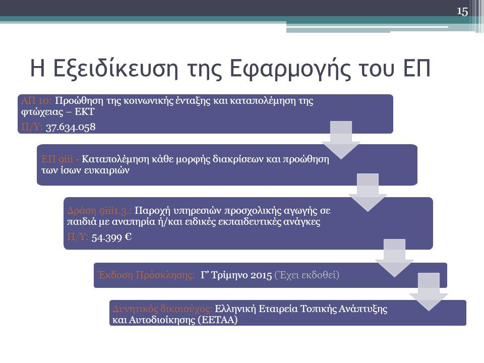 Η Εξειδίκευση της Εφαρμογής του ΕΠ ΑΠ 10: Προώθηση της κοινωνικής ένταξης και καταπολέμηση της φτώχειας – ΕΚΤ Π/Υ: 37.634.058 ΕΠ 9iii - Καταπολέμηση κάθε μορφής διακρίσεων και προώθηση των ίσων ευκαιριών Δράση 9iii1.3.: Παροχή υπηρεσιών προσχολικής αγωγής σε παιδιά με αναπηρία ή/και ειδικές εκπαιδευτικές ανάγκες Π/Υ: 54.399 € Έκδοση Πρόσκλησης: Γ' Τρίμηνο 2015 (Έχει εκδοθεί) Δυνητικός δικαιούχος: Ελληνική Εταιρεία Τοπικής Ανάπτυξης και Αυτοδιοίκησης (ΕΕΤΑΑ) 15