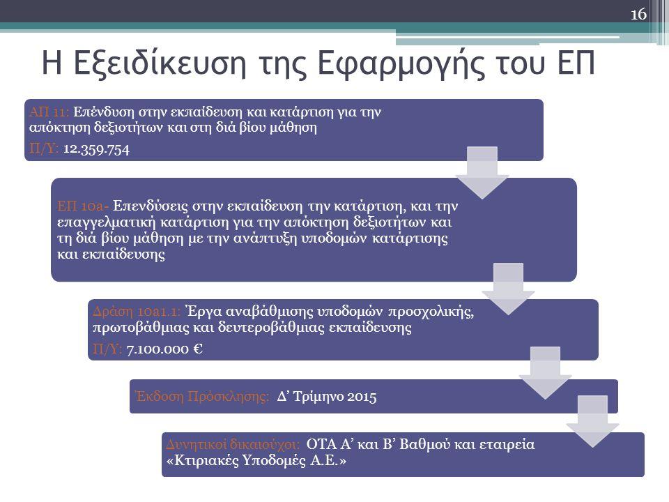 Η Εξειδίκευση της Εφαρμογής του ΕΠ ΑΠ 11: Επένδυση στην εκπαίδευση και κατάρτιση για την απόκτηση δεξιοτήτων και στη διά βίου μάθηση Π/Υ: 12.359.754 ΕΠ 10a- Επενδύσεις στην εκπαίδευση την κατάρτιση, και την επαγγελματική κατάρτιση για την απόκτηση δεξιοτήτων και τη διά βίου μάθηση με την ανάπτυξη υποδομών κατάρτισης και εκπαίδευσης Δράση 10a1.1: Έργα αναβάθμισης υποδομών προσχολικής, πρωτοβάθμιας και δευτεροβάθμιας εκπαίδευσης Π/Υ: 7.100.000 € Έκδοση Πρόσκλησης: Δ' Τρίμηνο 2015 Δυνητικοί δικαιούχοι: ΟΤΑ Α' και Β' Βαθμού και εταιρεία «Κτιριακές Υποδομές Α.Ε.» 16