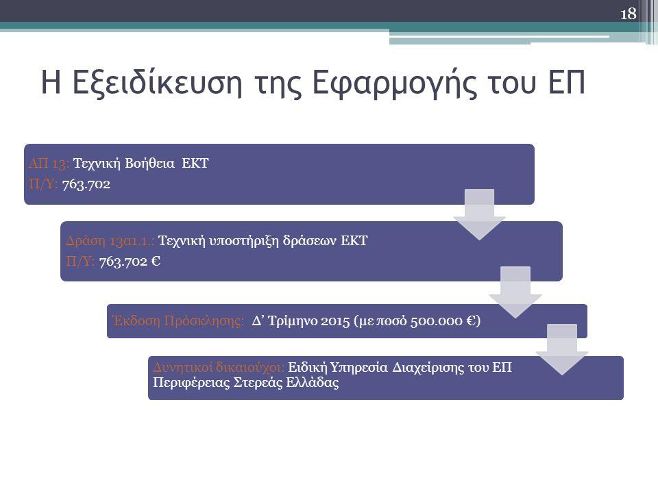 Η Εξειδίκευση της Εφαρμογής του ΕΠ ΑΠ 13: Τεχνική Βοήθεια ΕΚΤ Π/Υ: 763.702 Δράση 13α1.1.: Τεχνική υποστήριξη δράσεων ΕΚΤ Π/Υ: 763.702 € Έκδοση Πρόσκλησης: Δ' Τρίμηνο 2015 (με ποσό 500.000 €) Δυνητικοί δικαιούχοι: Ειδική Υπηρεσία Διαχείρισης του ΕΠ Περιφέρειας Στερεάς Ελλάδας 18