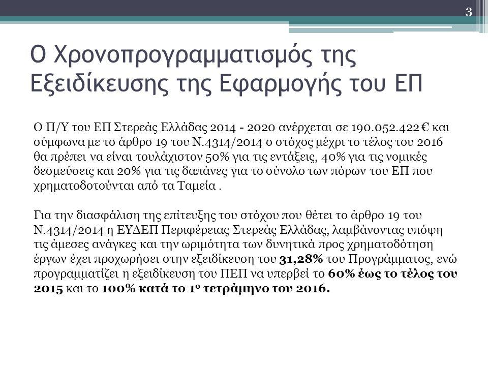 Ο Χρονοπρογραμματισμός της Εξειδίκευσης της Εφαρμογής του ΕΠ Ο Π/Υ του ΕΠ Στερεάς Ελλάδας 2014 - 2020 ανέρχεται σε 190.052.422 € και σύμφωνα με το άρθρο 19 του Ν.4314/2014 ο στόχος μέχρι το τέλος του 2016 θα πρέπει να είναι τουλάχιστον 50% για τις εντάξεις, 40% για τις νομικές δεσμεύσεις και 20% για τις δαπάνες για το σύνολο των πόρων του ΕΠ που χρηματοδοτούνται από τα Ταμεία.