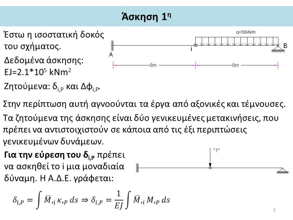 Άσκηση 1 η – υπολογισμός δ i,P Ο φορέας αρχικά επιλύεται για την εξωτερική φόρτιση, υπολογίζονται οι αντιδράσεις και το διάγραμμα των ροπών.