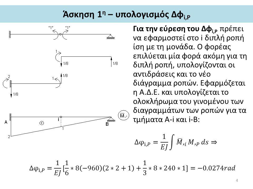 Άσκηση 1 η – σκαρίφημα ελαστικής γραμμής Ελαστική γραμμή: η γραμμή του παραμορφωμένου άξονα του φορέα.