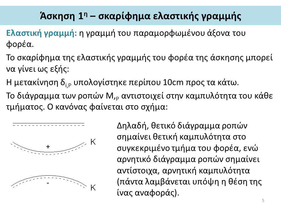 Άσκηση 1 η – σκαρίφημα ελαστικής γραμμής (συνέχεια) Με βάση τα παραπάνω, το τμήμα Α-i της δοκού εμφανίζει αρνητική καμπυλότητα, ενώ το τμήμα i-B εμφανίζει θετική καμπυλότητα.