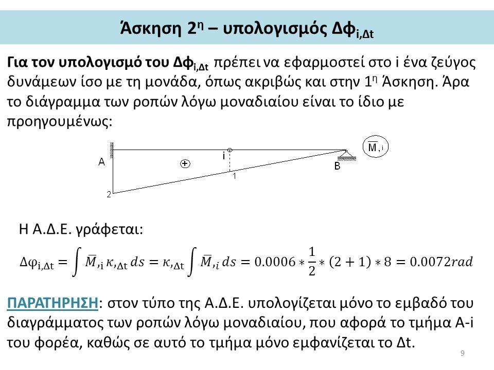 Άσκηση 2 η – σκαρίφημα ελαστικής γραμμής Αρχικά, σχεδιάζεται η μετακίνηση δ i,Δt, η οποία έχει υπολογιστεί αρνητική, οπότε σχεδιάζεται προς τα επάνω (αντίθετα, δηλαδή από τη φορά του μοναδιαίου φορτίου).