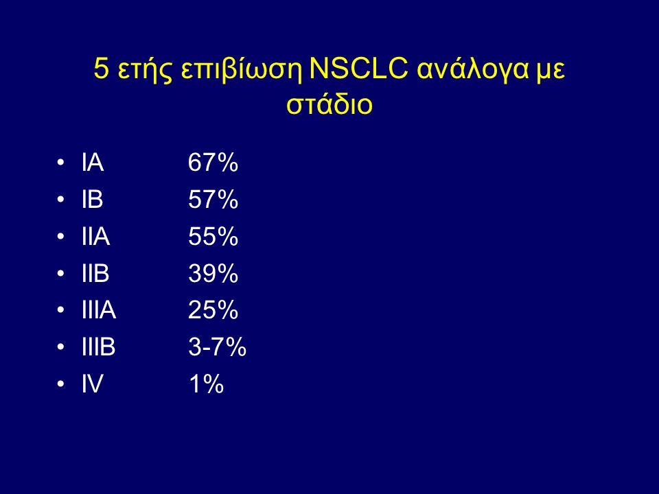 5 ετής επιβίωση NSCLC ανάλογα με στάδιο ΙΑ67% ΙΒ57% ΙΙΑ55% ΙΙΒ39% ΙΙΙΑ25% ΙΙΙΒ3-7% ΙV1%