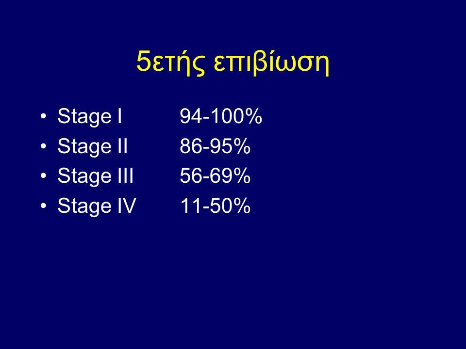 5ετής επιβίωση Stage I 94-100% Stage II86-95% Stage III 56-69% Stage IV 11-50%
