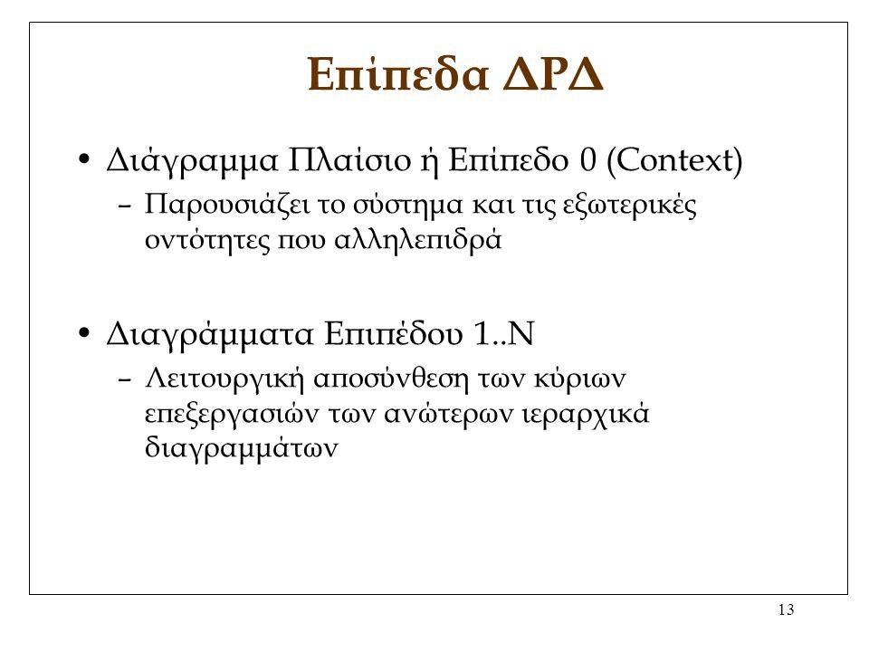 13 Επίπεδα ΔΡΔ Διάγραμμα Πλαίσιο ή Επίπεδο 0 (Context) –Παρουσιάζει το σύστημα και τις εξωτερικές οντότητες που αλληλεπιδρά Διαγράμματα Επιπέδου 1..Ν –Λειτουργική αποσύνθεση των κύριων επεξεργασιών των ανώτερων ιεραρχικά διαγραμμάτων