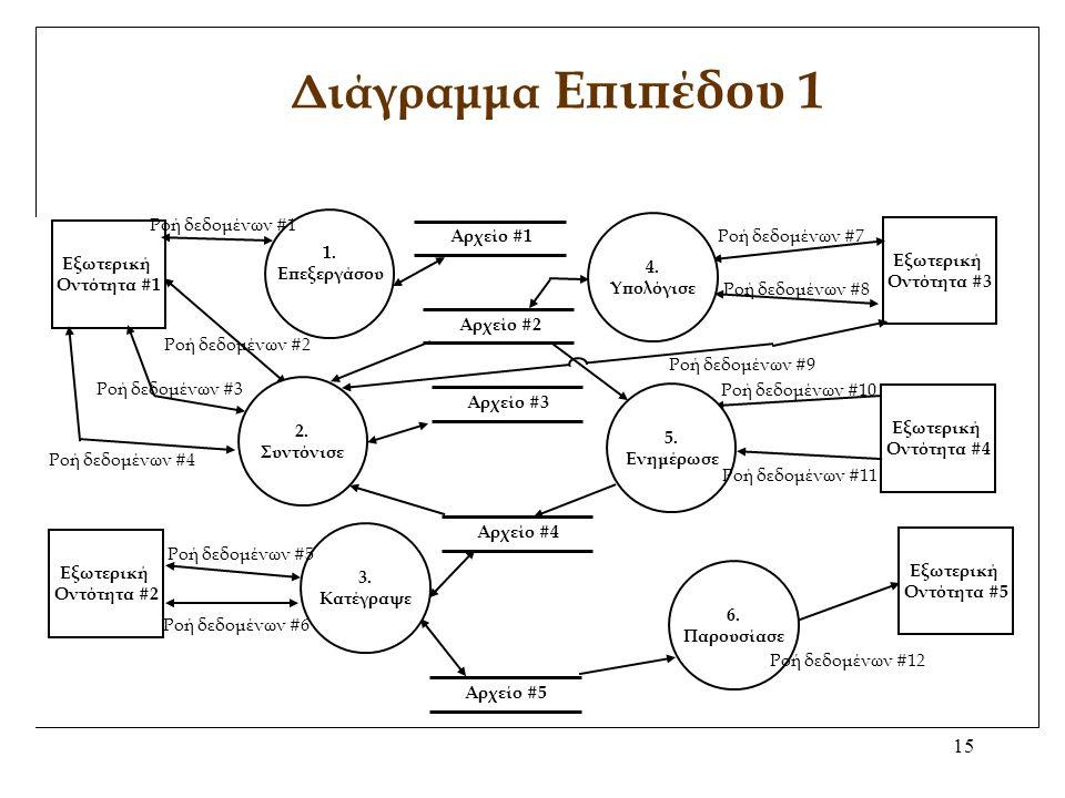 15 Διάγραμμα Επιπέδου 1 1.