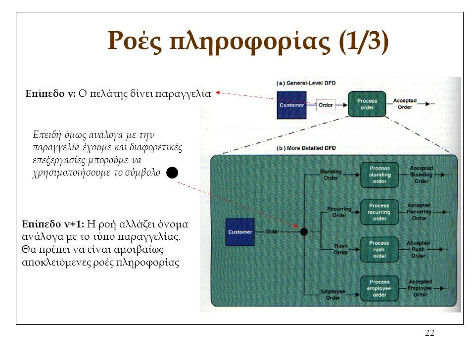 22 Ροές πληροφορίας (1/3) Επίπεδο ν: O πελάτης δίνει παραγγελία Επειδή όμως ανάλογα με την παραγγελία έχουμε και διαφορετικές επεξεργασίες μπορούμε να χρησιμοποιήσουμε το σύμβολο Επίπεδο ν+1: Η ροή αλλάζει όνομα ανάλογα με το τύπο παραγγελίας.