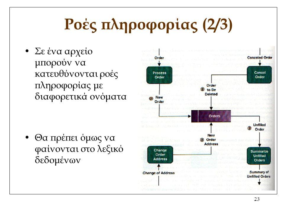 23 Ροές πληροφορίας (2/3) Σε ένα αρχείο μπορούν να κατευθύνονται ροές πληροφορίας με διαφορετικά ονόματα Θα πρέπει όμως να φαίνονται στο λεξικό δεδομένων