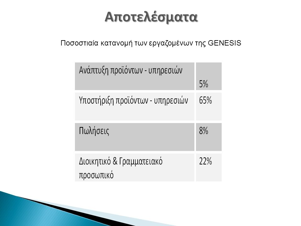 Ποσοστιαία κατανομή των εργαζομένων της GENESIS