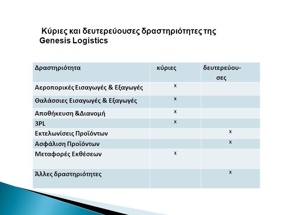 Δραστηριότητα κύριες δευτερεύου- σες Αεροπορικές Εισαγωγές & Εξαγωγές Χ Θαλάσσιες Εισαγωγές & Εξαγωγές Χ Αποθήκευση &Διανομή Χ 3PL Χ Εκτελωνίσεις Προϊόντων Χ Ασφάλιση Προϊόντων Χ Μεταφορές Εκθέσεων χ Άλλες δραστηριότητες X Κύριες και δευτερεύουσες δραστηριότητες της Genesis Logistics