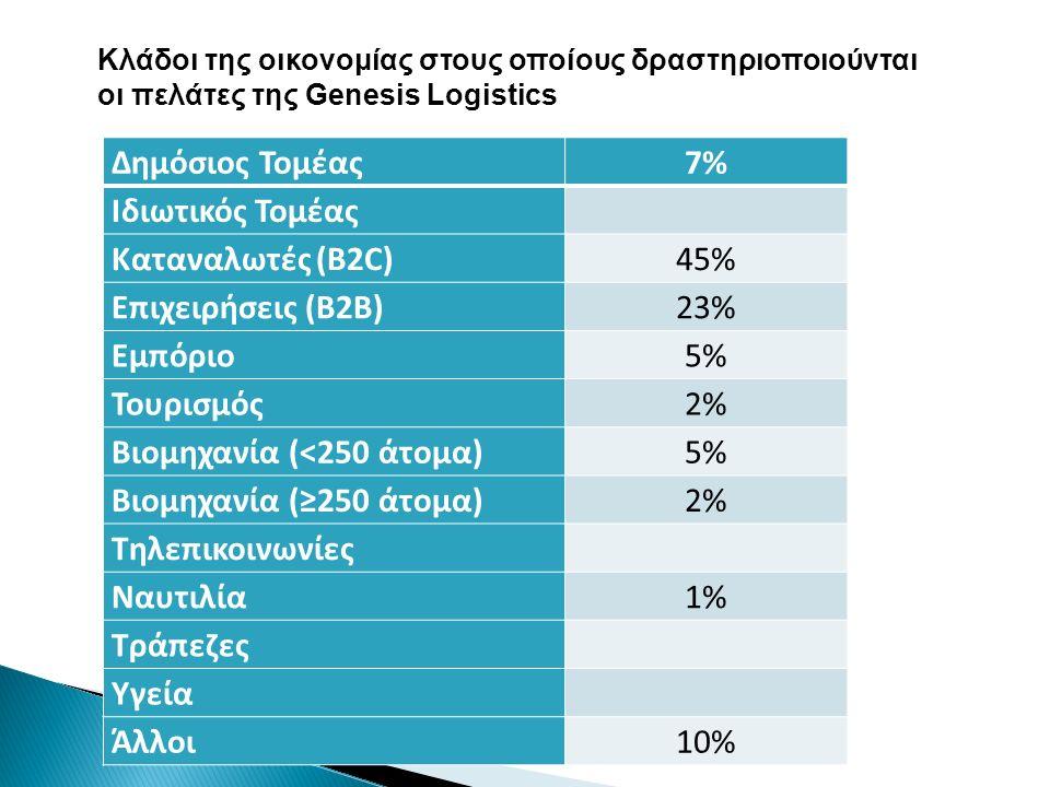Δημόσιος Τομέας7%7% Ιδιωτικός Τομέας Καταναλωτές (Β2C)45% Επιχειρήσεις (Β2Β)23% Εμπόριο5%5% Τουρισμός2%2% Βιομηχανία (<250 άτομα)5%5% Βιομηχανία (≥250 άτομα)2%2% Τηλεπικοινωνίες Ναυτιλία1%1% Τράπεζες Υγεία Άλλοι10% Κλάδοι της οικονομίας στους οποίους δραστηριοποιούνται οι πελάτες της Genesis Logistics
