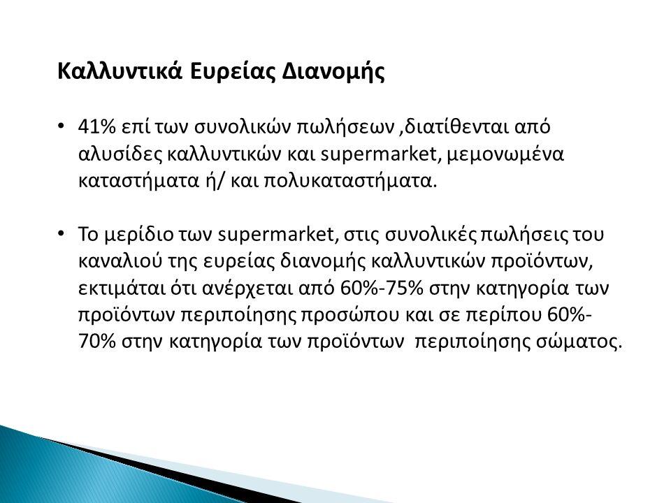 Καλλυντικά Ευρείας Διανομής 41% επί των συνολικών πωλήσεων,διατίθενται από αλυσίδες καλλυντικών και supermarket, μεμονωμένα καταστήματα ή/ και πολυκαταστήματα.