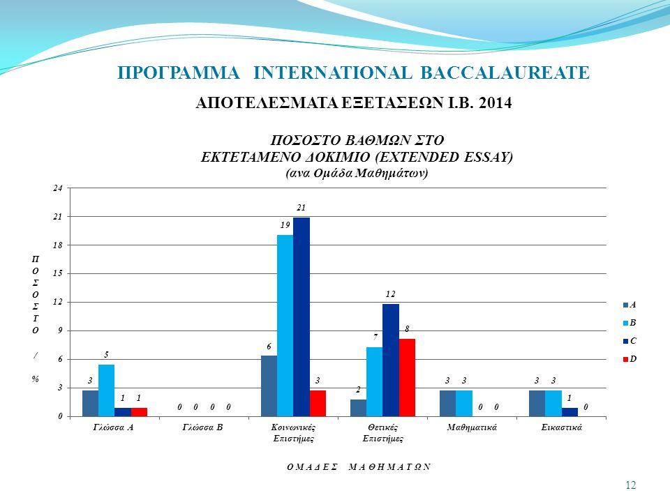 ΠΡΟΓΡΑΜΜΑ INTERNATIONAL BACCALAUREATE ΑΠΟΤΕΛΕΣΜΑΤΑ ΕΞΕΤΑΣΕΩΝ Ι.Β. 2014 12