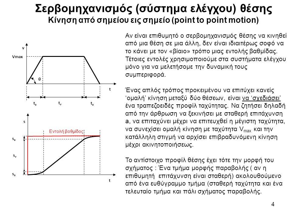 Σερβομηχανισμός (σύστημα ελέγχου) θέσης Τραπεζοειδές προφίλ ταχύτητας 5 Για συμμετρικό προφίλ ταχύτητας ισχύουν οι παρακάτω σχέσεις : V max = a t a (1) Ομαλά επιταχυνόμενη κίνηση s a = ½ a t a 2 =½ V max 2 /a (2) Ομαλά επιταχυνόμενη κίνηση S = 2s a + s v (3) Συνολικό διάστημα κίνησης T = 2 t a + t v (4) Συνολικός χρόνος κίνησης s v = V max t v = (a t a ) t v (5) Ομαλή ευθύγραμμη κίνηση Συνήθως ζητείται να σχεδιασθεί προφίλ με δεδομένα : την συνολική μετακίνηση S, την επιτάχυνση a και την μέγιστη ταχύτητα κίνησης.