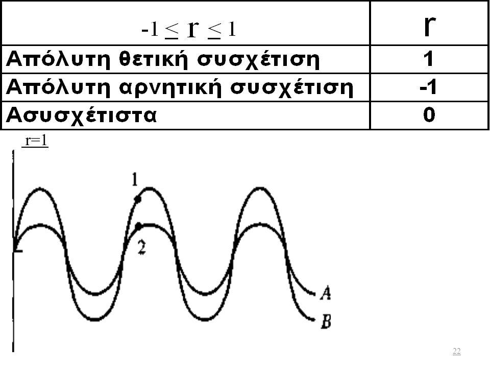 H αρνητική συνδιακύμανση υποδεικνύει ότι όταν η απόδοσης της μετοχή Α είναι πάνω από το μέσο όρο της, η απόδοση της μετοχής Β θα είναι κάτω από τον μέ