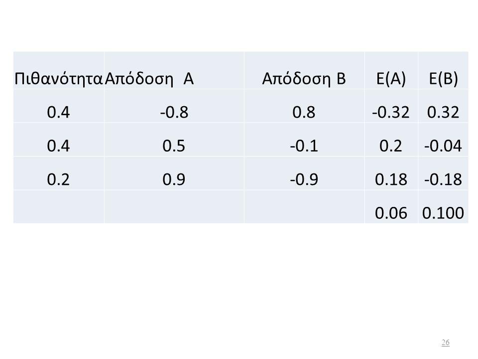 Αν υποθέσουμε ότι ένας επενδυτής έχει δύο μετοχές Α και Β, τότε η αναμενόμενη απόδοση του χαρτοφυλακίου θα είναι: Χ Α = Ποσοστό της μετοχής Α στο χαρτ