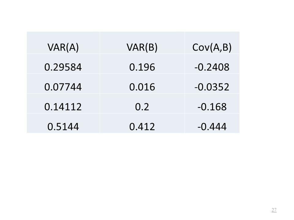 26 ΠιθανότηταΑπόδοση ΑΑπόδοση ΒΕ(Α)Ε(Β) 0.4-0.80.8-0.320.32 0.40.5-0.10.2-0.04 0.20.9-0.90.18-0.18 0.060.100
