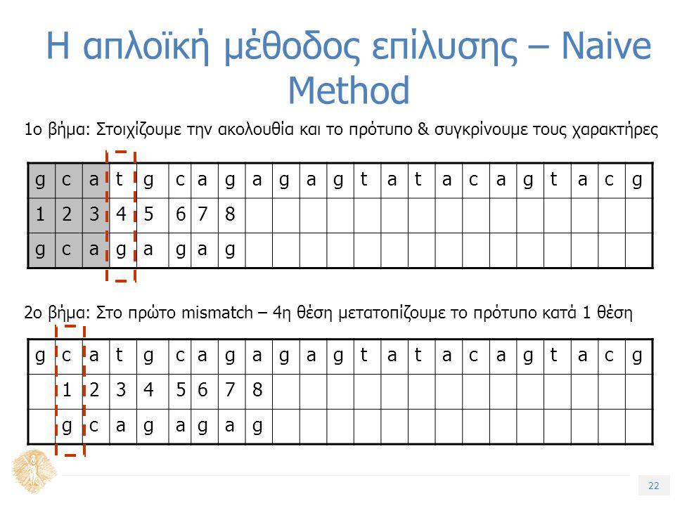 22 Τίτλος Ενότητας Η απλοϊκή μέθοδος επίλυσης – Naive Method gcatgcagagagtatacagtacg 12345678 gcagagag 1ο βήμα: Στοιχίζουμε την ακολουθία και το πρότυπο & συγκρίνουμε τους χαρακτήρες 2ο βήμα: Στο πρώτο mismatch – 4η θέση μετατοπίζουμε το πρότυπο κατά 1 θέση gcatgcagagagtatacagtacg 12345678 gcagagag