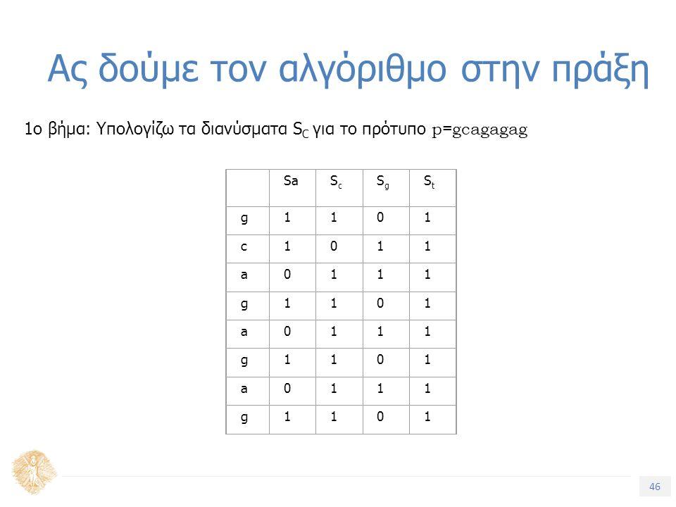 46 Τίτλος Ενότητας Ας δούμε τον αλγόριθμο στην πράξη 1ο βήμα: Υπολογίζω τα διανύσματα S C για το πρότυπο p=gcagagag SaScSc SgSg StSt g1101 c1011 a0111 g1101 a0111 g1101 a0111 g1101