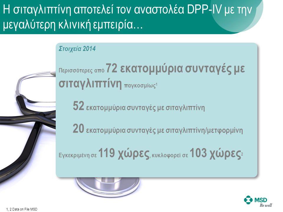 Η σιταγλιπτίνη αποτελεί τον αναστολέα DPP-IV με την μεγαλύτερη κλινική εμπειρία… Στοιχεία 2014 Περισσότερες από 72 εκατομμύρια συνταγές με σιταγλιπτίνη παγκοσμίως 1 52 εκατομμύρια συνταγές με σιταγλιπτίνη 20 εκατομμύρια συνταγές με σιταγλιπτίνη/μετφορμίνη Εγκεκριμένη σε 119 χώρες, κυκλοφορεί σε 103 χώρες 2 1, 2 Data on File ΜSD