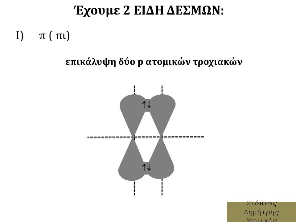 Έχουμε 2 ΕΙΔΗ ΔΕΣΜΩΝ: Ι) π ( πι) Σιάπκας Δημήτρης Χημικός επικάλυψη δύο p ατομικών τροχιακών 