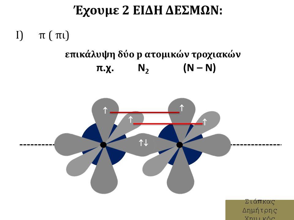 Έχουμε 2 ΕΙΔΗ ΔΕΣΜΩΝ: Ι) π ( πι) Σιάπκας Δημήτρης Χημικός επικάλυψη δύο p ατομικών τροχιακών π.χ.
