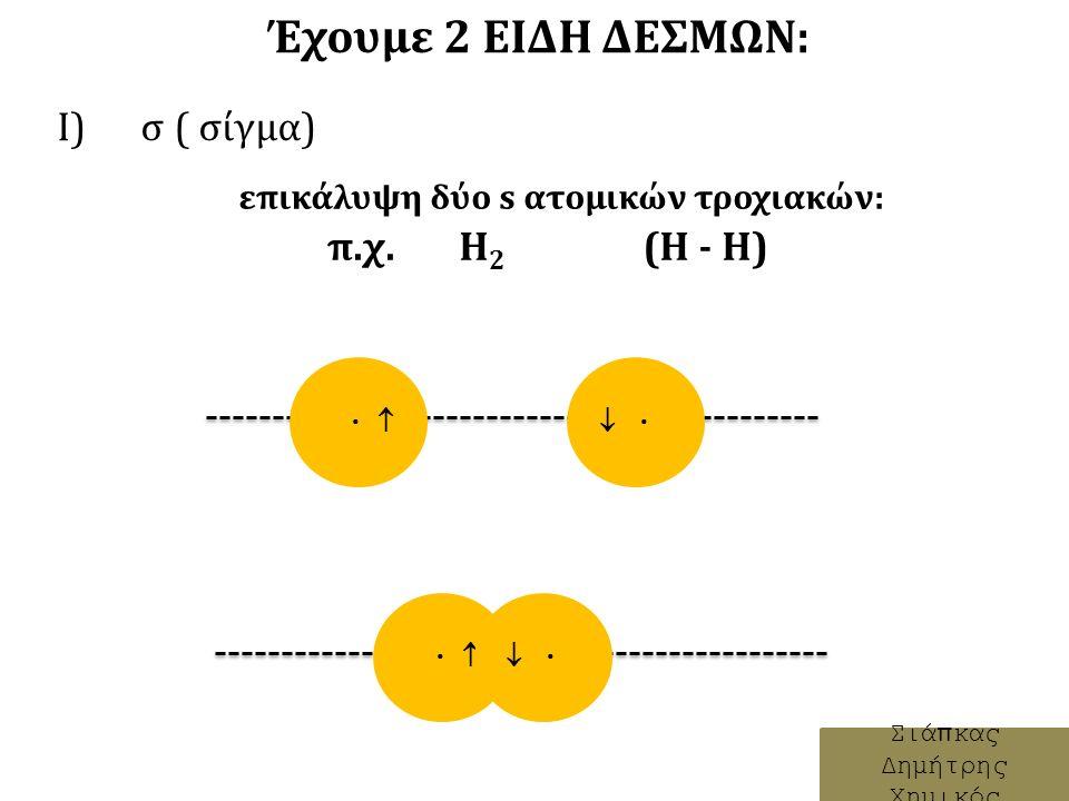 Έχουμε 2 ΕΙΔΗ ΔΕΣΜΩΝ: Ι) σ ( σίγμα) Σιάπκας Δημήτρης Χημικός    επικάλυψη δύο s ατομικών τροχιακών: π.χ.