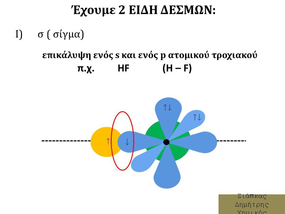 Έχουμε 2 ΕΙΔΗ ΔΕΣΜΩΝ: Ι) σ ( σίγμα) Σιάπκας Δημήτρης Χημικός    επικάλυψη ενός s και ενός p ατομικού τροχιακού π.χ.