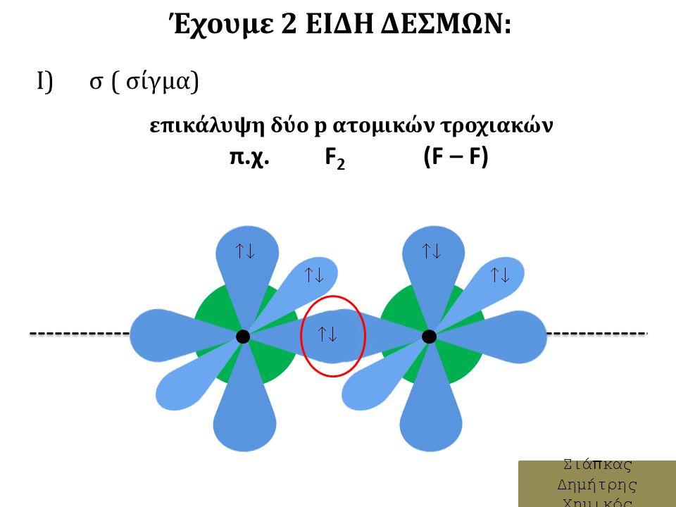 ΣΥΓΚΕΝΤΩΤΙΚΑ: Ι) σ ( σίγμα): Σιάπκας Δημήτρης Χημικός         i.