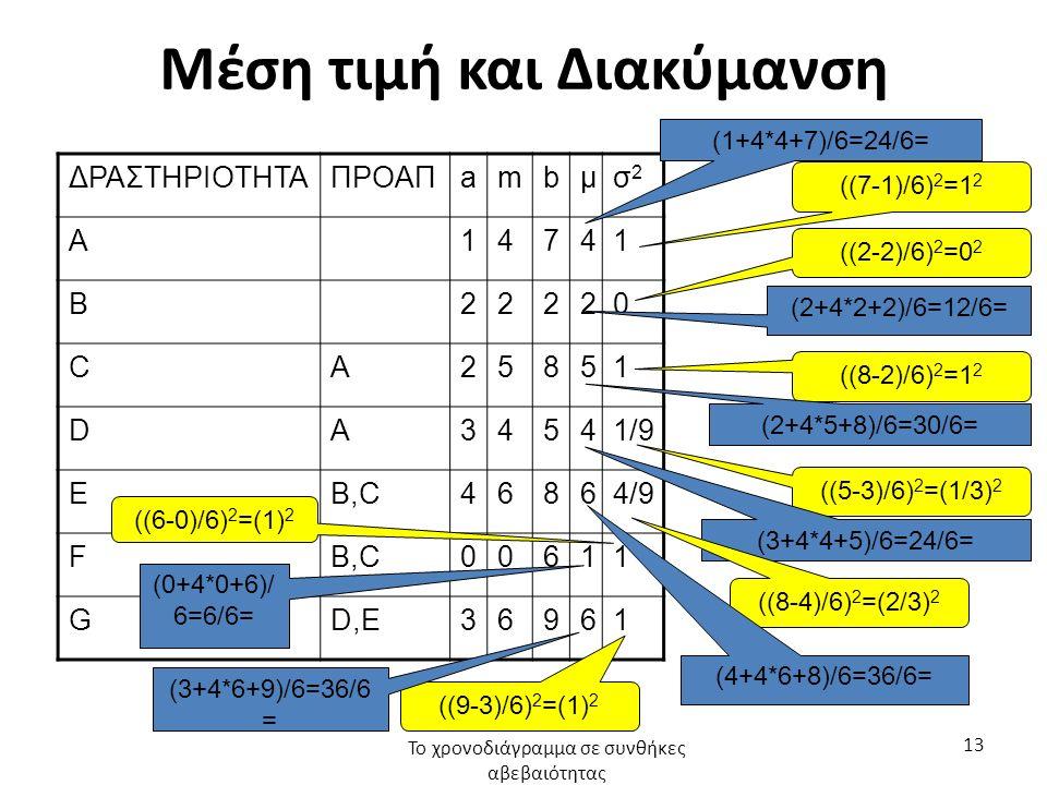 Μέση τιμή και Διακύμανση ΔΡΑΣΤΗΡΙΟΤΗΤΑΠΡΟΑΠambμσ2σ2 A14741 B22220 CΑ25851 DΑ34541/9 EB,C46864/9 FB,C00611 GD,E36961 Το χρονοδιάγραμμα σε συνθήκες αβεβαιότητας 13 ((7-1)/6) 2 =1 2 (1+4*4+7)/6=24/6= ((2-2)/6) 2 =0 2 (2+4*2+2)/6=12/6= ((8-2)/6) 2 =1 2 (2+4*5+8)/6=30/6= ((5-3)/6) 2 =(1/3) 2 (3+4*4+5)/6=24/6= ((8-4)/6) 2 =(2/3) 2 (4+4*6+8)/6=36/6= ((6-0)/6) 2 =(1) 2 (0+4*0+6)/ 6=6/6= ((9-3)/6) 2 =(1) 2 (3+4*6+9)/6=36/6 =