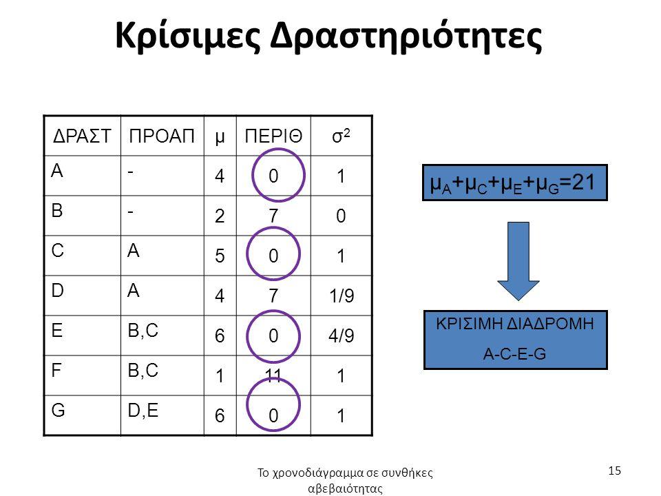 Κρίσιμες Δραστηριότητες ΔΡΑΣΤΠΡΟΑΠμΠΕΡΙΘσ2σ2 A- 401 B- 270 CΑ 501 DΑ 471/9 EB,C 604/9 FB,C 1111 GD,E 601 Το χρονοδιάγραμμα σε συνθήκες αβεβαιότητας 15 μ Α +μ C +μ Ε +μ G =21 ΚΡΙΣΙΜΗ ΔΙΑΔΡΟΜΗ A-C-E-G