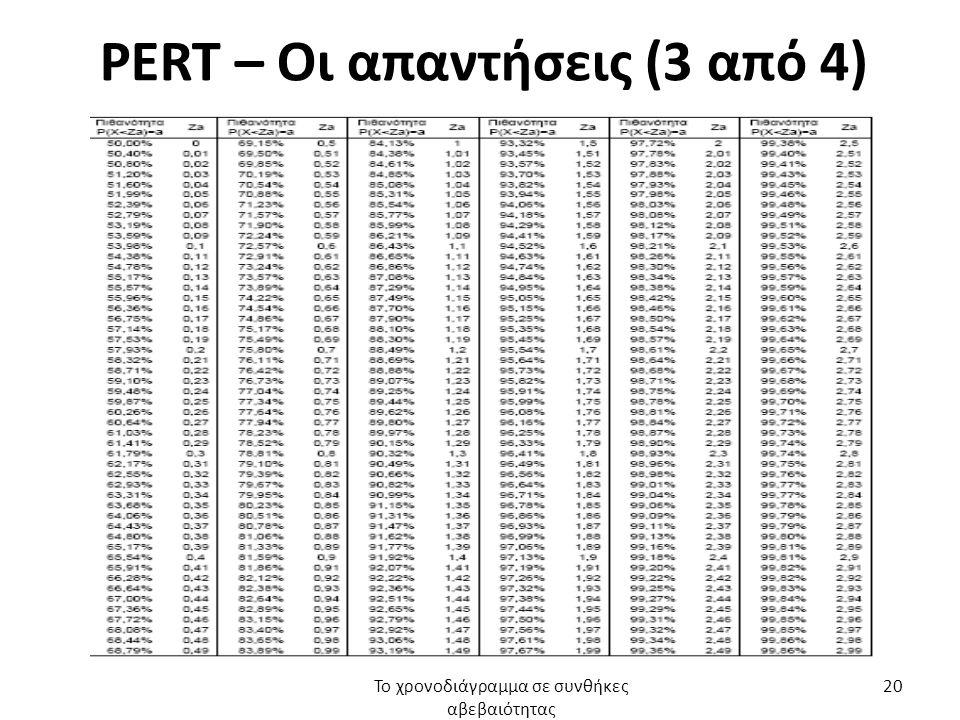 PERT – Οι απαντήσεις (3 από 4) Το χρονοδιάγραμμα σε συνθήκες αβεβαιότητας 20