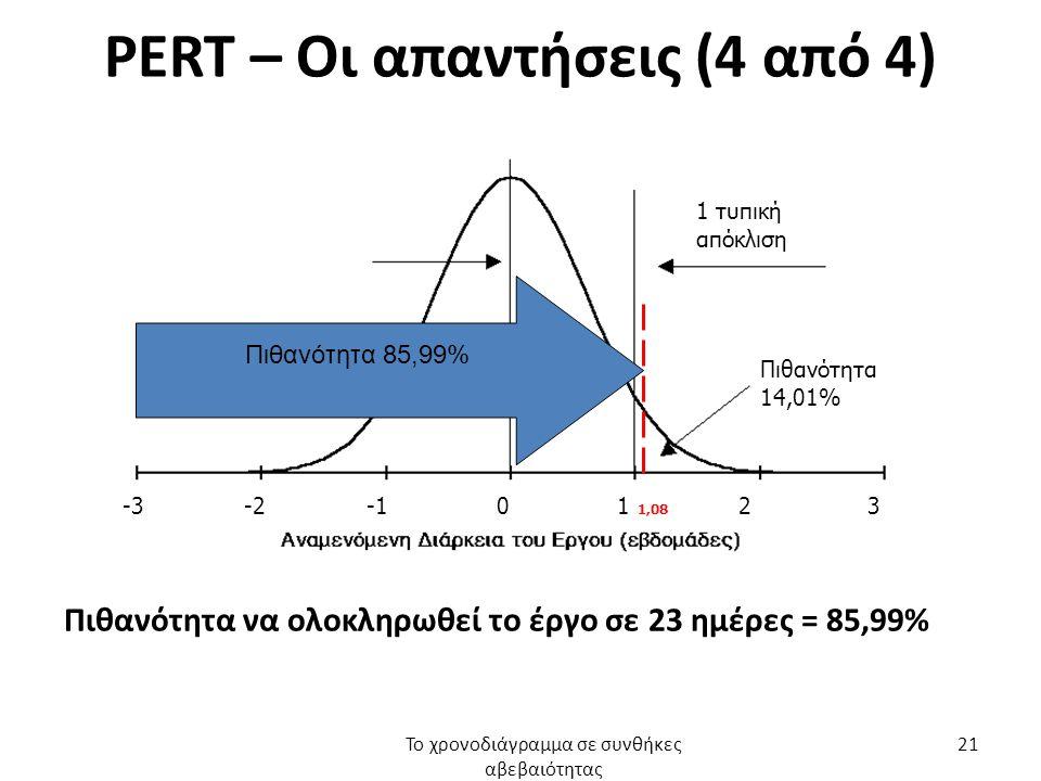 PERT – Οι απαντήσεις (4 από 4) Πιθανότητα να ολοκληρωθεί το έργο σε 23 ημέρες = 85,99% Το χρονοδιάγραμμα σε συνθήκες αβεβαιότητας 21 -3 -2 -1 0 1 1,08 2 3 1 τυπική απόκλιση Πιθανότητα 14,01% Πιθανότητα 85,99%