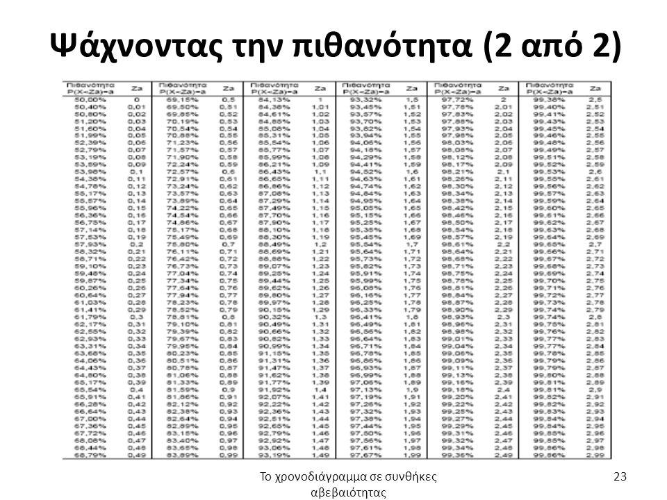 Ψάχνοντας την πιθανότητα (2 από 2) Το χρονοδιάγραμμα σε συνθήκες αβεβαιότητας 23