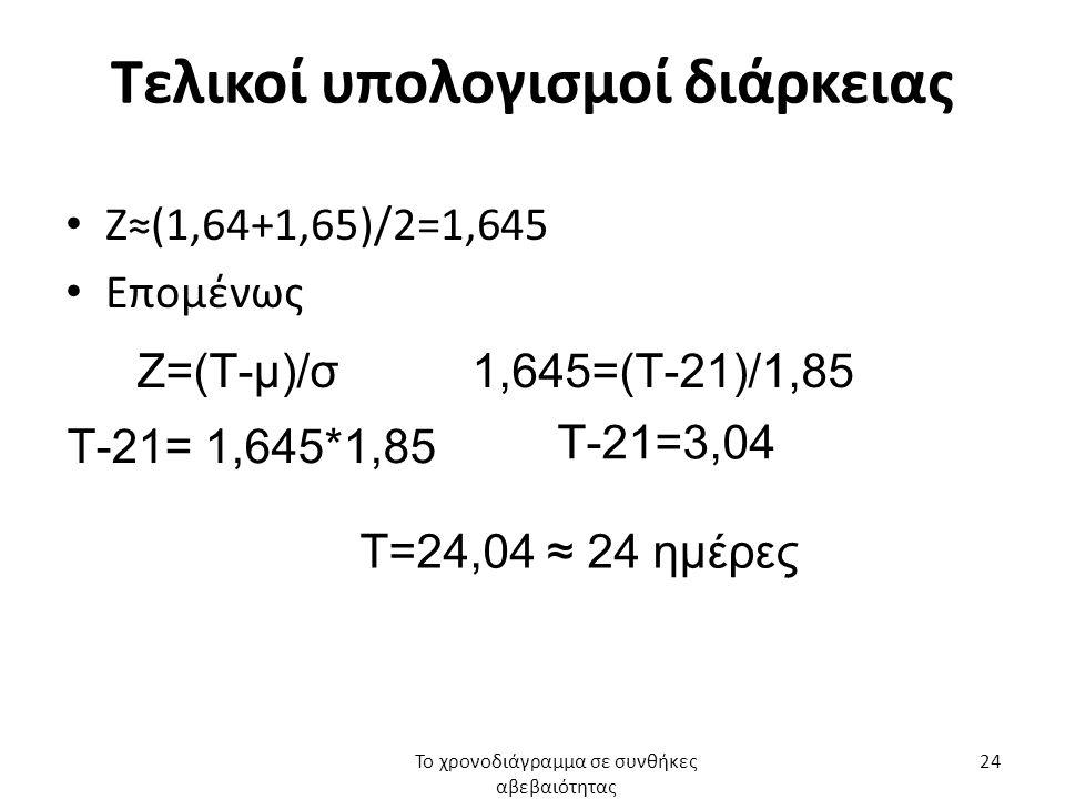 Τελικοί υπολογισμοί διάρκειας Ζ≈(1,64+1,65)/2=1,645 Επομένως Το χρονοδιάγραμμα σε συνθήκες αβεβαιότητας 24 Ζ=(Τ-μ)/σ1,645=(Τ-21)/1,85 Τ-21= 1,645*1,85 Τ-21=3,04 Τ=24,04 ≈ 24 ημέρες