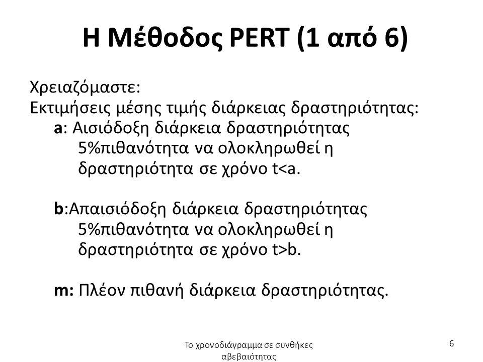 Η Μέθοδος PERT (1 από 6) Χρειαζόμαστε: Εκτιμήσεις μέσης τιμής διάρκειας δραστηριότητας: a: Αισιόδοξη διάρκεια δραστηριότητας 5%πιθανότητα να ολοκληρωθεί η δραστηριότητα σε χρόνο t<a.