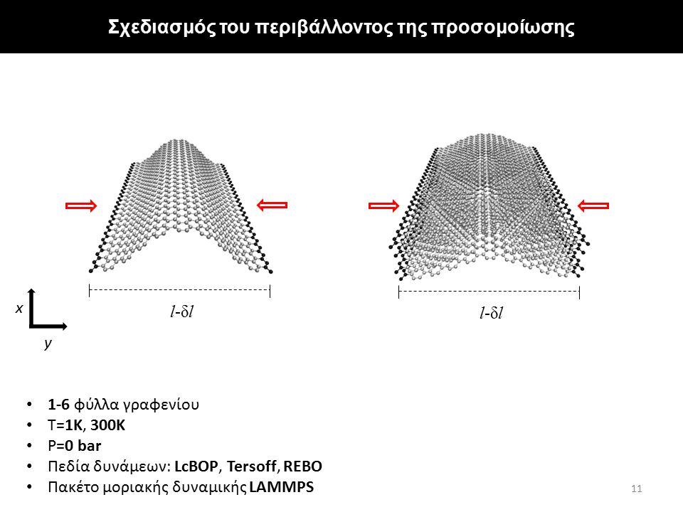 11 l-δll-δl l-δll-δl y x Σχεδιασμός του περιβάλλοντος της προσομοίωσης 1-6 φύλλα γραφενίου Τ=1Κ, 300Κ P=0 bar Πεδία δυνάμεων: LcBOP, Tersoff, REBO Πακ
