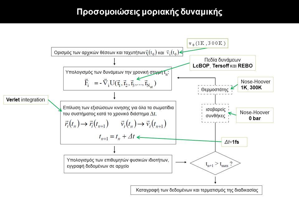 Πεδία δυνάμεων LcBOP, Tersoff και REBO Δt=1fs Nose-Hoover 0 bar Nose-Hoover 1K, 300K Προσομοιώσεις μοριακής δυναμικής Verlet integration
