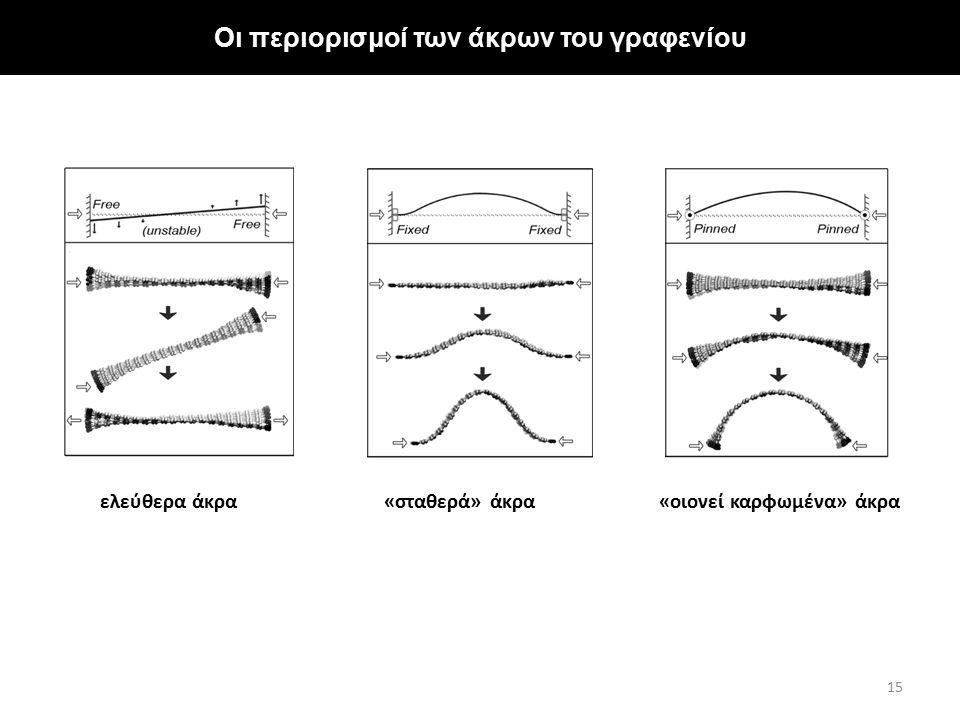 Οι περιορισμοί των άκρων του γραφενίου 15 ελεύθερα άκρα«σταθερά» άκρα«οιονεί καρφωμένα» άκρα