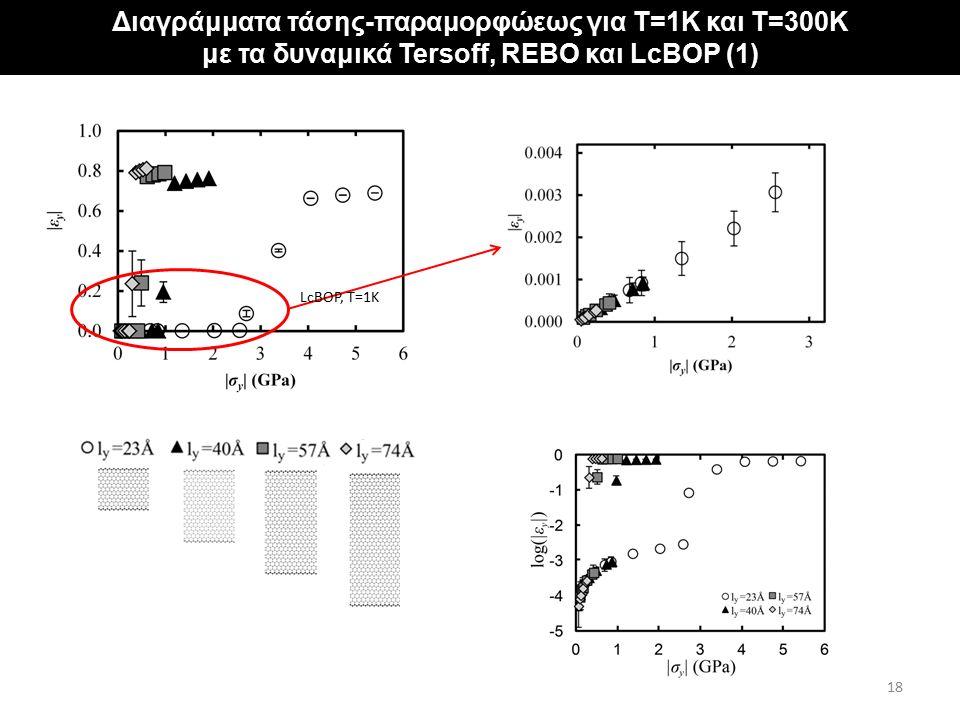 """Αποτελέσματα για φύλλα γραφενίου με """"σταθερά"""" άκρα Διαγράμματα τάσης-παραμορφώεως για T=1K και T=300K με τα δυναμικά Tersoff, REBO και LcBOP (1) 18 Lc"""