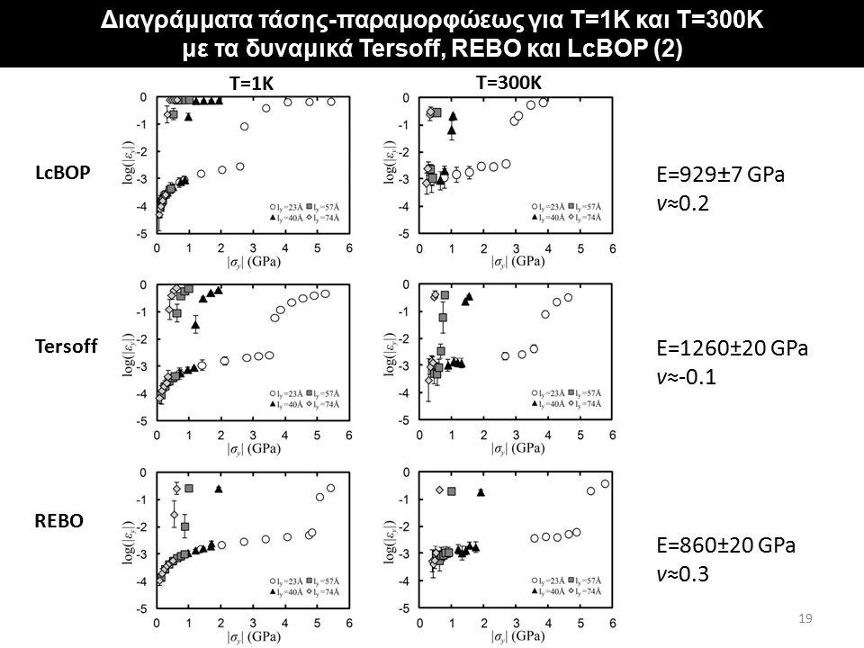 """Αποτελέσματα για φύλλα γραφενίου με """"σταθερά"""" άκρα Διαγράμματα τάσης-παραμορφώεως για T=1K και T=300K με τα δυναμικά Tersoff, REBO και LcBOP (2) Τ=1Κ"""