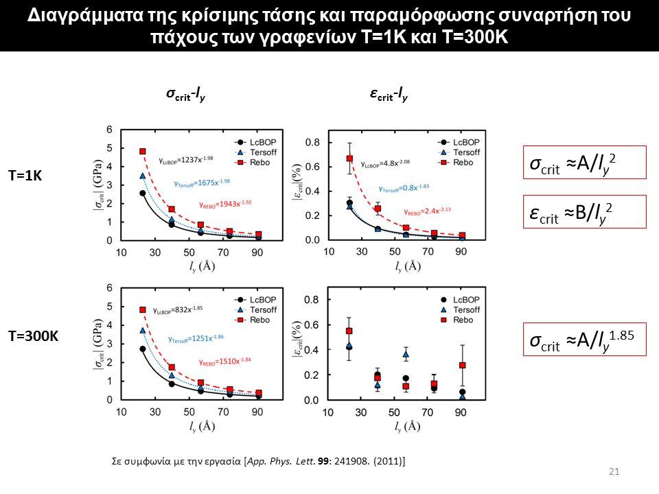"""Αποτελέσματα για φύλλα γραφενίου με """"σταθερά"""" άκρα Διαγράμματα της κρίσιμης τάσης και παραμόρφωσης συναρτήση του πάχους των γραφενίων T=1K και T=300K"""