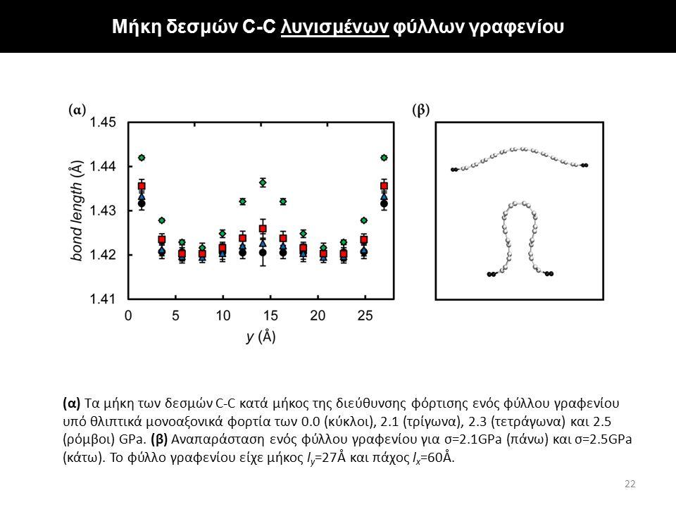 Μήκη δεσμών C-C λυγισμένων φύλλων γραφενίου 22 (α) Τα μήκη των δεσμών C-C κατά μήκος της διεύθυνσης φόρτισης ενός φύλλου γραφενίου υπό θλιπτικά μονοαξ