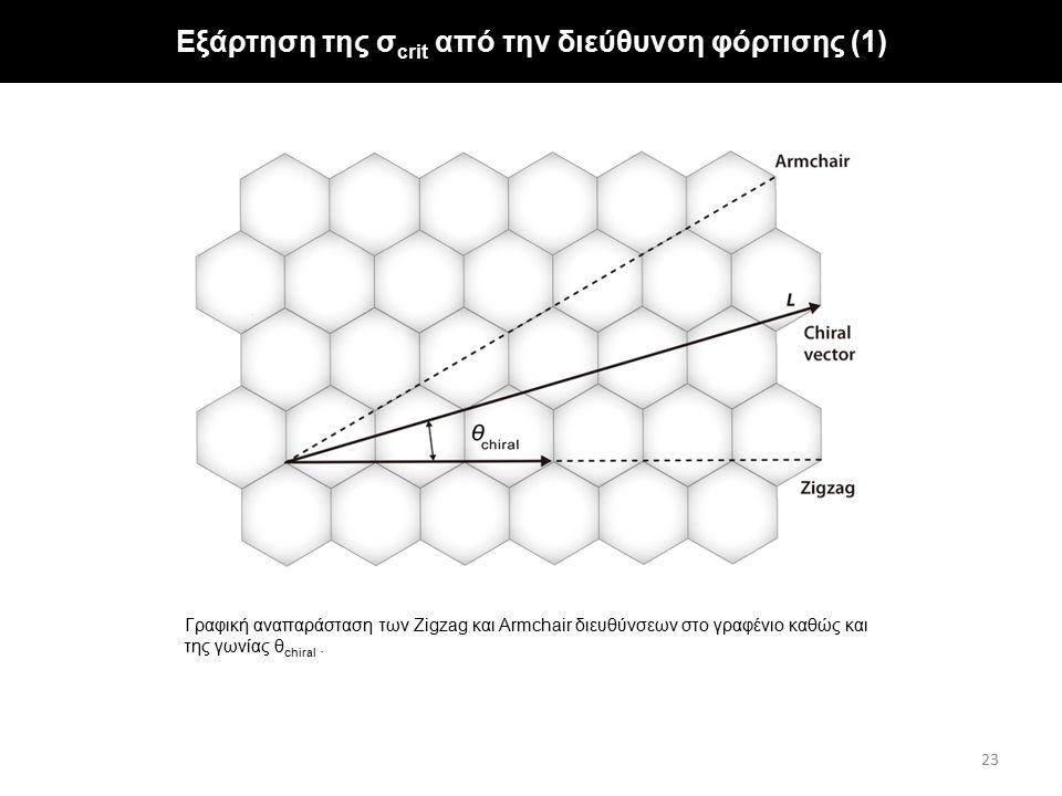 Γραφική αναπαράσταση των Zigzag και Armchair διευθύνσεων στο γραφένιο καθώς και της γωνίας θ chiral. Εξάρτηση της σ crit από την διεύθυνση φόρτισης (1